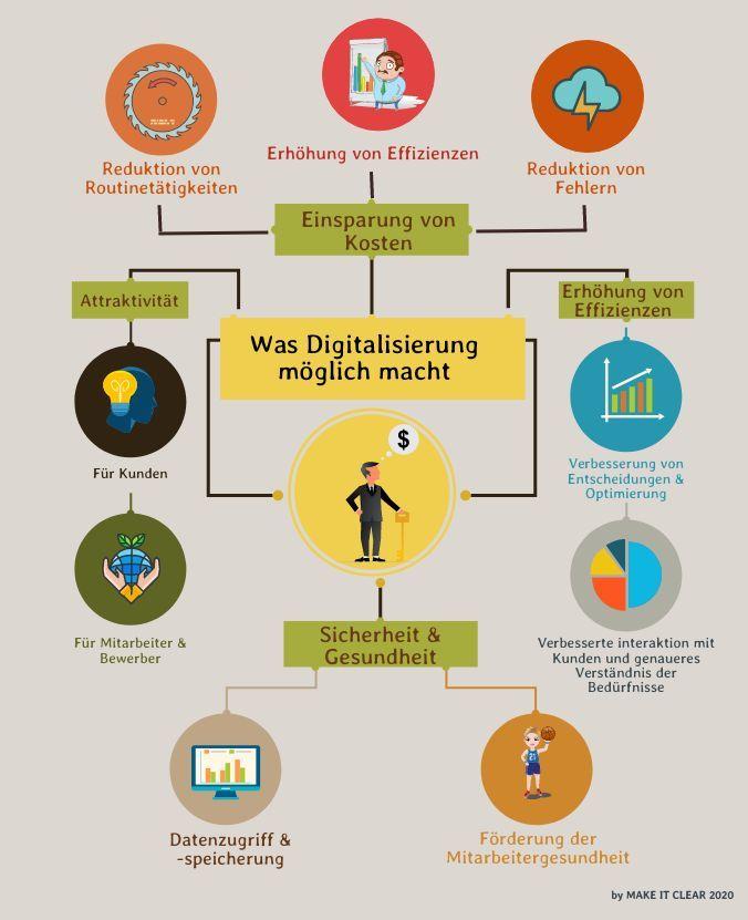 Die Potentiale der Digitalisierung